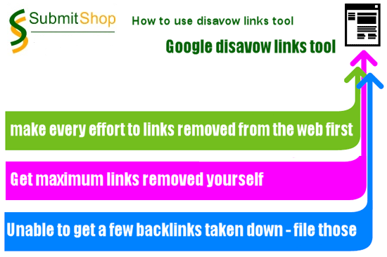 Google Launched Tool For Disavow Links | SubmitShop
